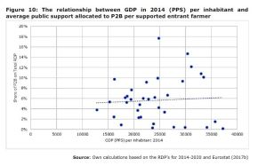 Figure 10: The relationship between GDP in 2014 (PPS) per inhabitant and average public support allocated to P2B per supported entrant farmer